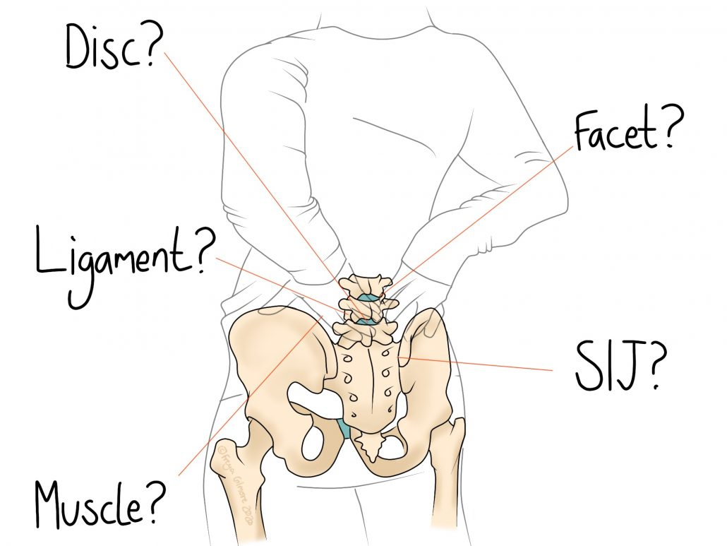 Problems in the lower back that we can treat